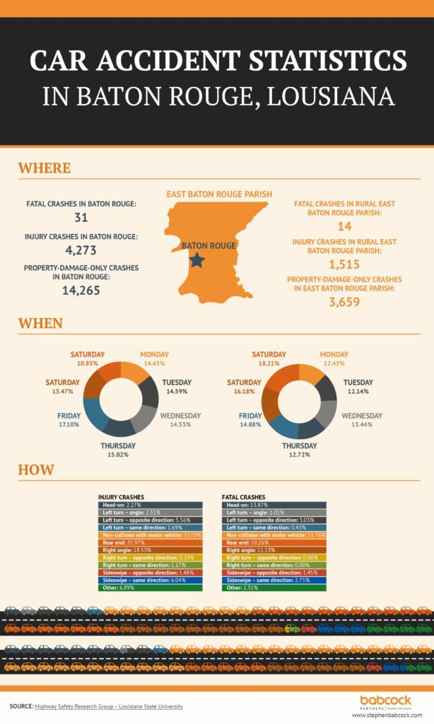Car Crash Attorney: Car Accidents Statistics in Baton Rouge Infographic